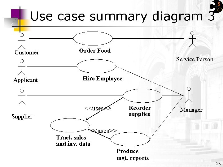 Use case summary diagram 3 Customer Applicant Order Food Service Person Hire Employee Reorder