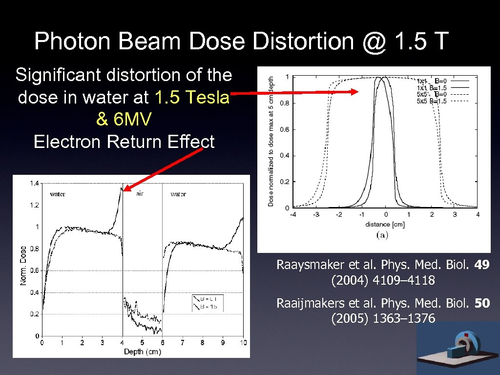 Photon Beam Dose Distortion @ 1. 5 T Significant distortion of the dose in