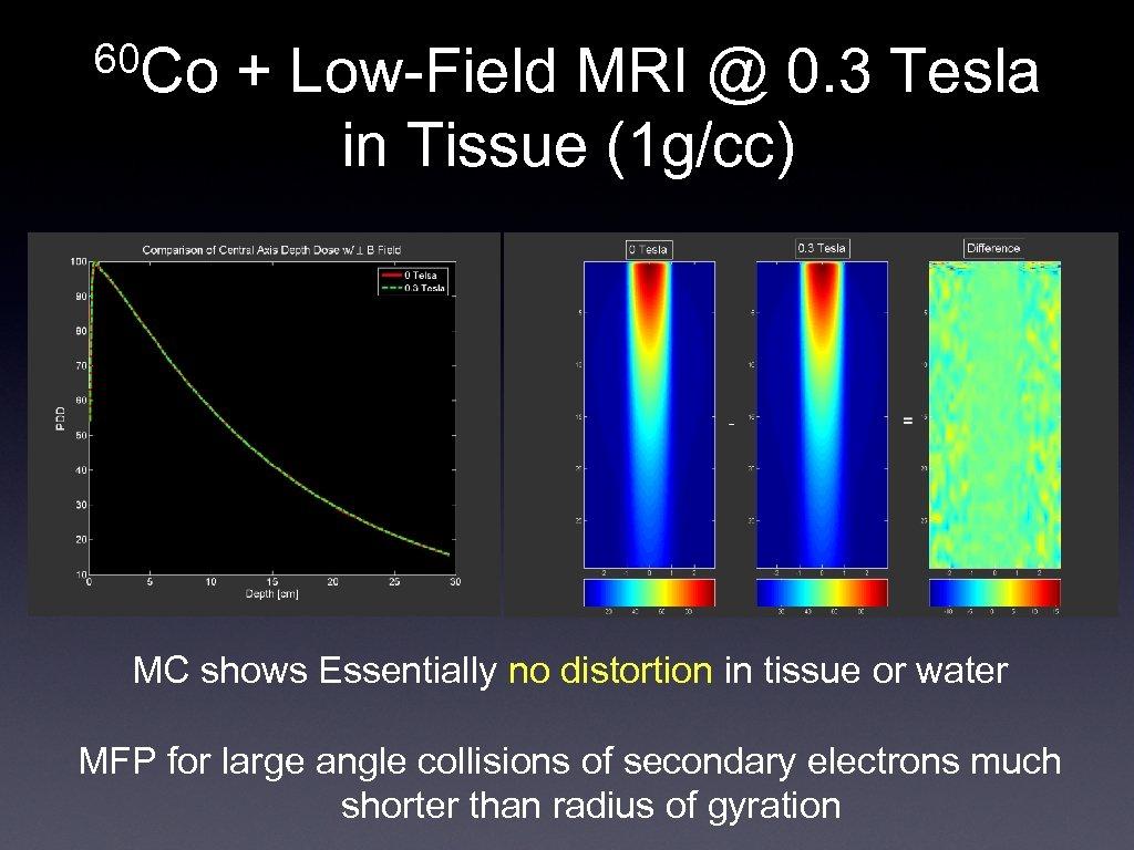 60 Co + Low-Field MRI @ 0. 3 Tesla in Tissue (1 g/cc) MC