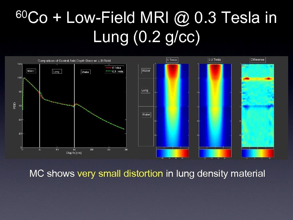 60 Co + Low-Field MRI @ 0. 3 Tesla in Lung (0. 2 g/cc)