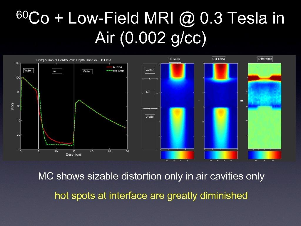 60 Co + Low-Field MRI @ 0. 3 Tesla in Air (0. 002 g/cc)
