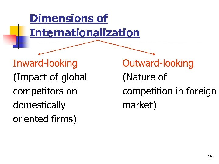 Dimensions of Internationalization Inward-looking (Impact of global competitors on domestically oriented firms) Outward-looking (Nature