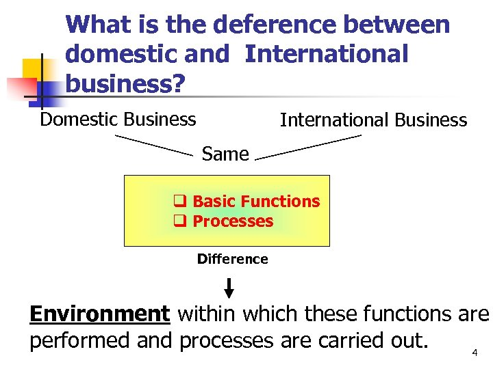 What is the deference between domestic and International business? Domestic Business International Business Same