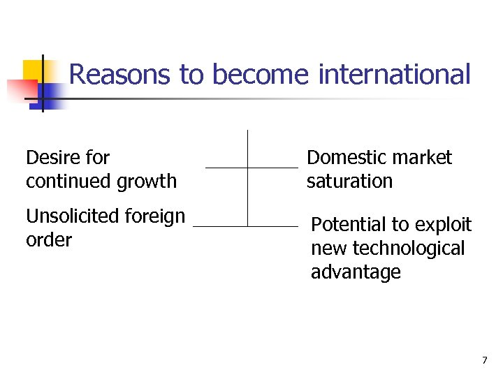 Reasons to become international Desire for continued growth Domestic market saturation Unsolicited foreign order
