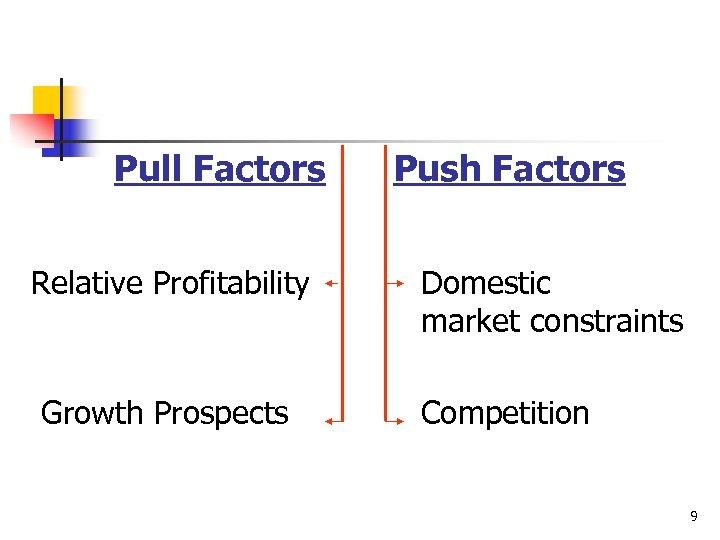 Pull Factors Relative Profitability Growth Prospects Push Factors Domestic market constraints Competition 9