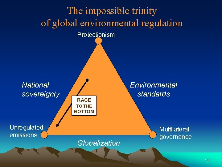 The impossible trinity of global environmental regulation Protectionism National sovereignty RACE Environmental standards TO