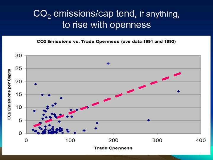 CO 2 emissions/cap tend, if anything, to rise with openness 14