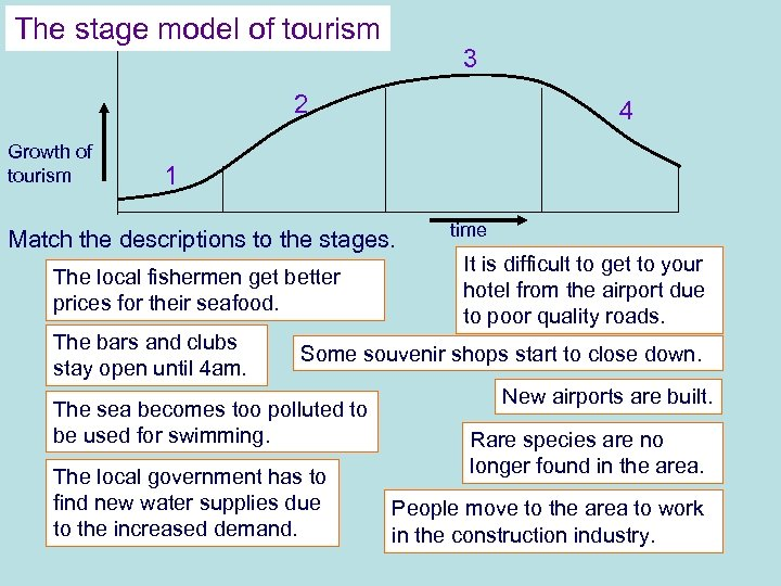 The stage model of tourism 3 2 Growth of tourism 4 1 Match the
