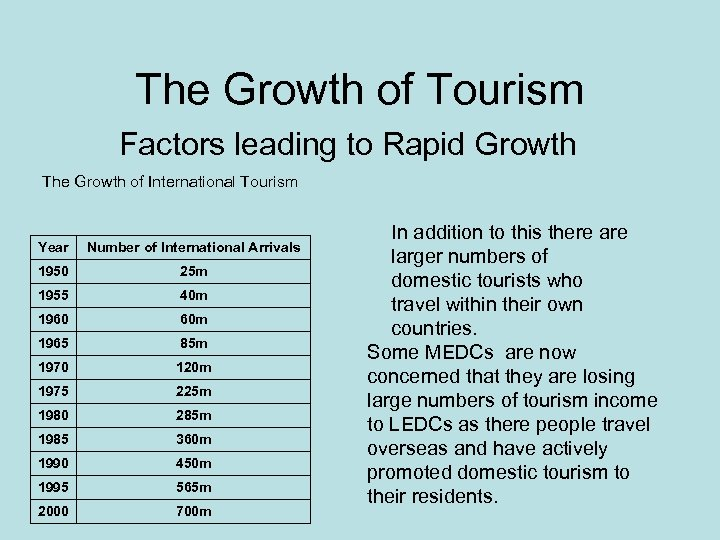 The Growth of Tourism Factors leading to Rapid Growth The Growth of International Tourism