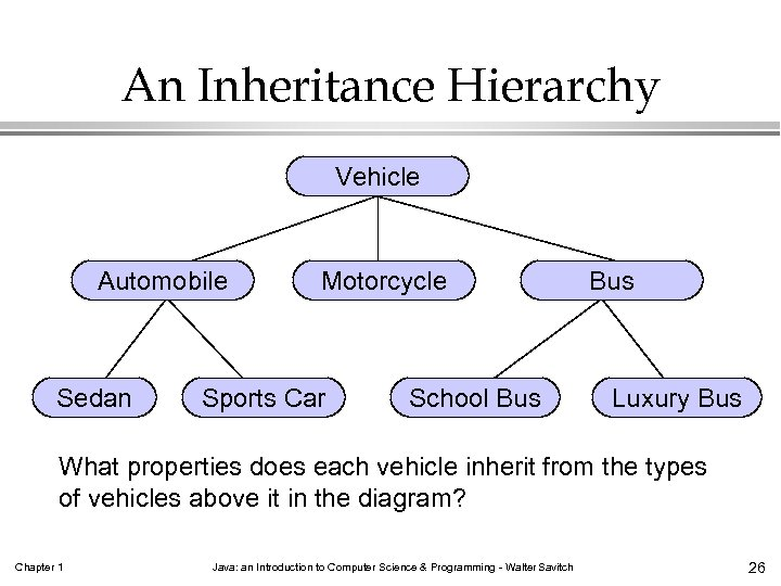 An Inheritance Hierarchy Vehicle Automobile Sedan Motorcycle Sports Car School Bus Luxury Bus What