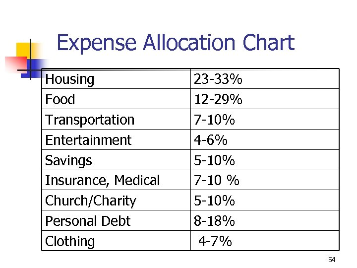 Expense Allocation Chart Housing Food Transportation Entertainment Savings Insurance, Medical Church/Charity Personal Debt Clothing