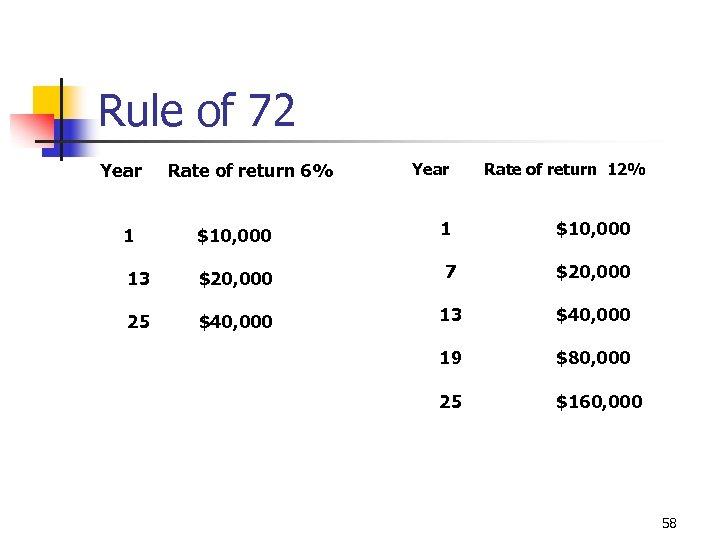 Rule of 72 Year Rate of return 6% Year Rate of return 12% 1