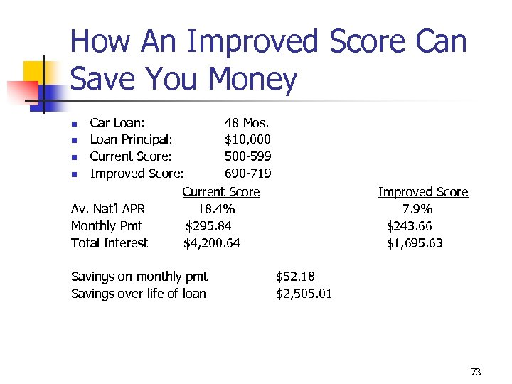 How An Improved Score Can Save You Money Car Loan: 48 Mos. n Loan