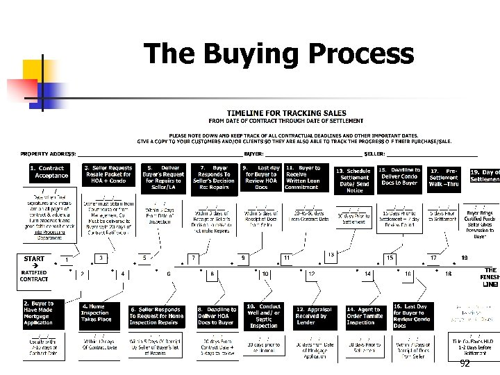 The Buying Process 92