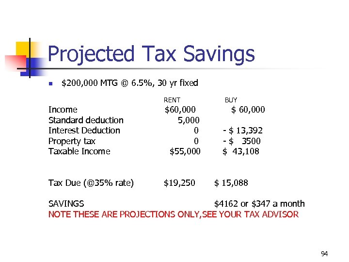 Projected Tax Savings n $200, 000 MTG @ 6. 5%, 30 yr fixed RENT