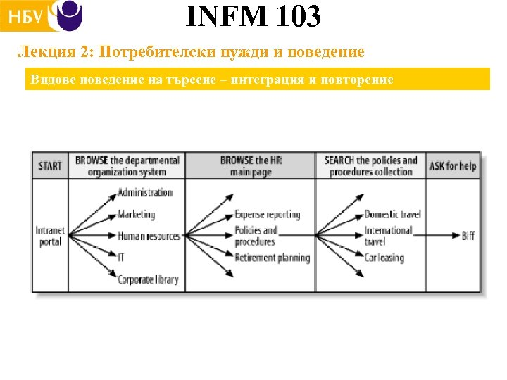 INFM 103 Лекция 2: Потребителски нужди и поведение Видове поведение на търсене – интеграция