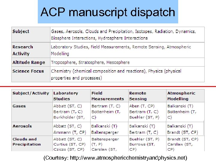 ACP manuscript dispatch (Courtesy: http: //www. atmosphericchemistryandphysics. net)
