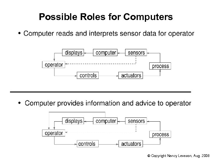 Possible Roles for Computers © Copyright Nancy Leveson, Aug. 2006