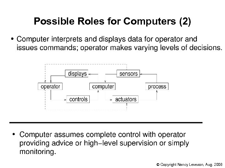 Possible Roles for Computers (2) © Copyright Nancy Leveson, Aug. 2006
