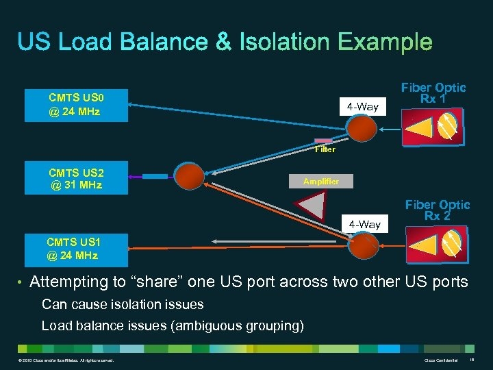 CMTS US 0 @ 24 MHz 4 -Way Fiber Optic Rx 1 Filter CMTS
