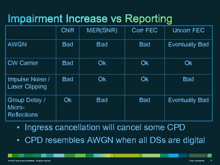 CNR MER(SNR) Corr FEC Uncorr FEC AWGN Bad Bad Eventually Bad CW Carrier Bad