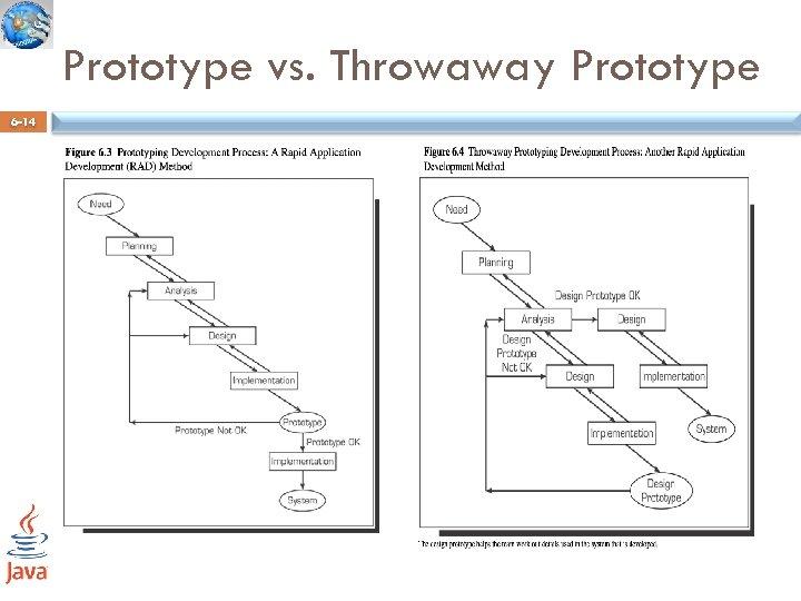 Prototype vs. Throwaway Prototype 6 -14
