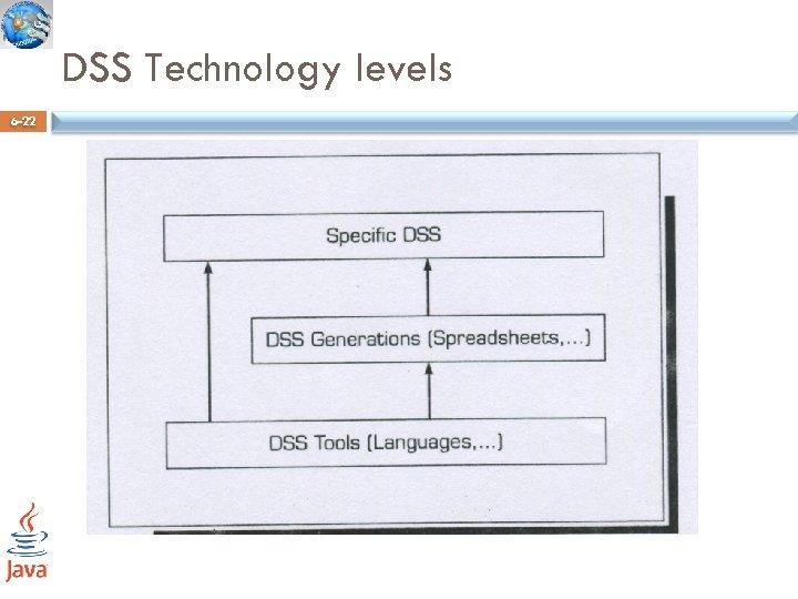 DSS Technology levels 6 -22