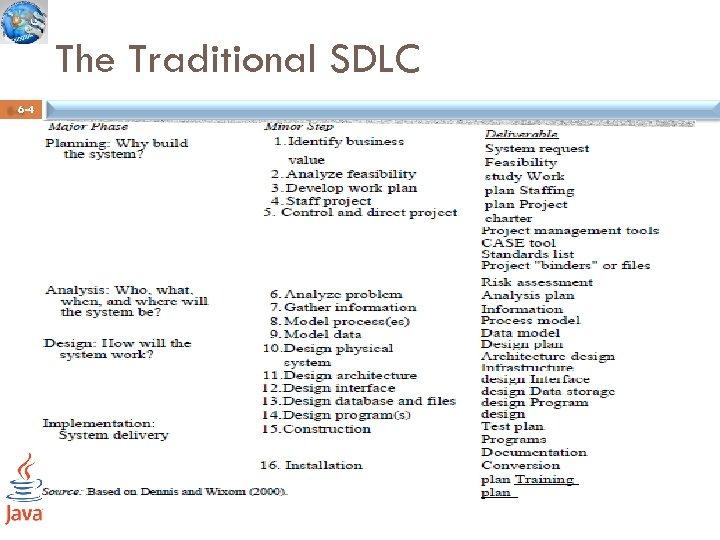The Traditional SDLC 6 -4