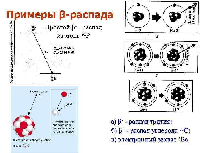 Примеры β-распада Простой β- - распад изотопа 32 Р а) β- - распад трития;