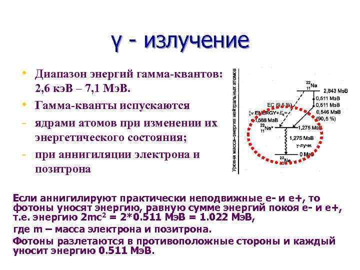 γ - излучение • Диапазон энергий гамма-квантов: • - 2, 6 кэ. В –