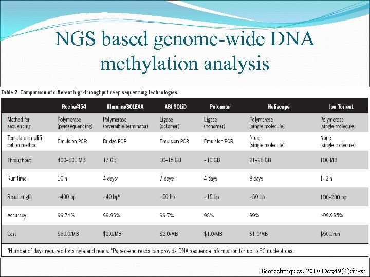 NGS based genome-wide DNA methylation analysis Biotechniques. 2010 Oct; 49(4): iii-xi