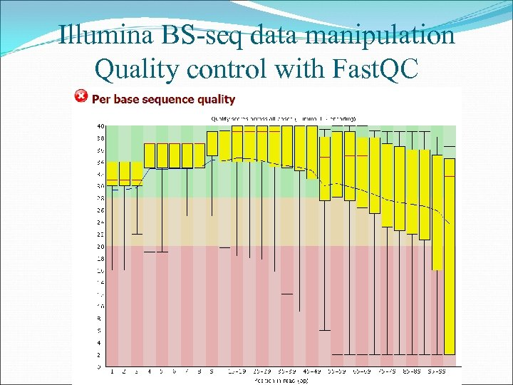 Illumina BS-seq data manipulation Quality control with Fast. QC