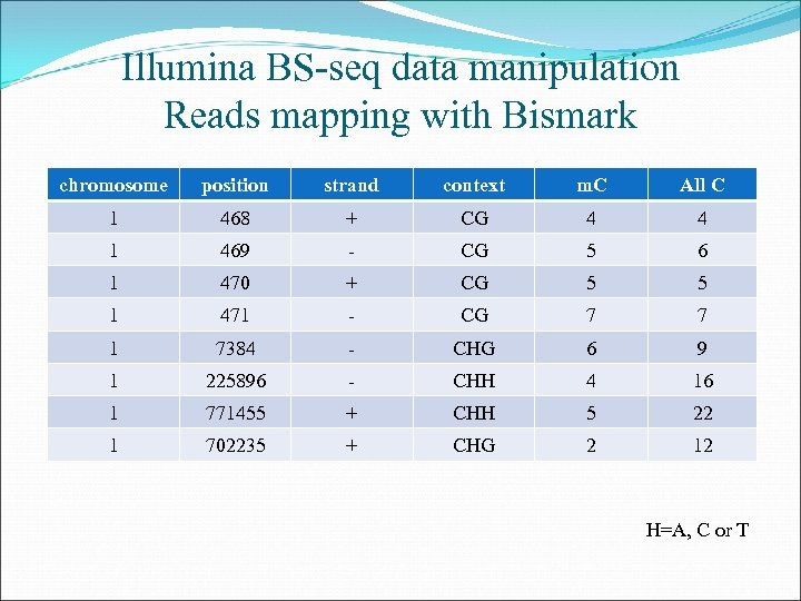 Illumina BS-seq data manipulation Reads mapping with Bismark chromosome position strand context m. C