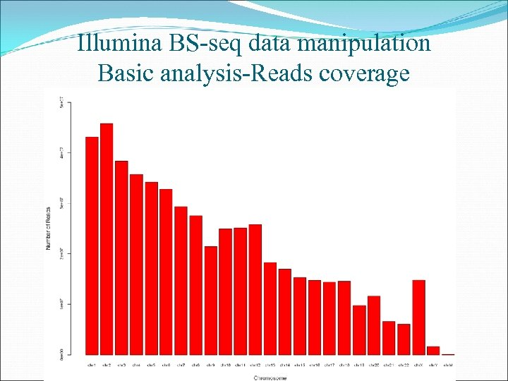 Illumina BS-seq data manipulation Basic analysis-Reads coverage