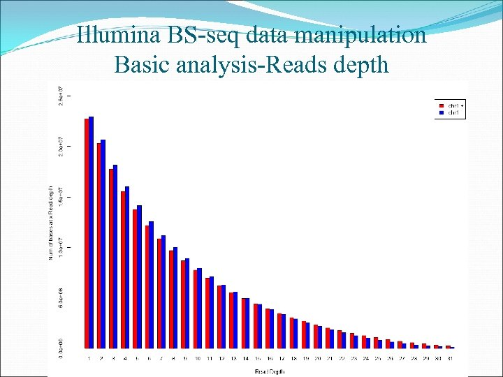 Illumina BS-seq data manipulation Basic analysis-Reads depth