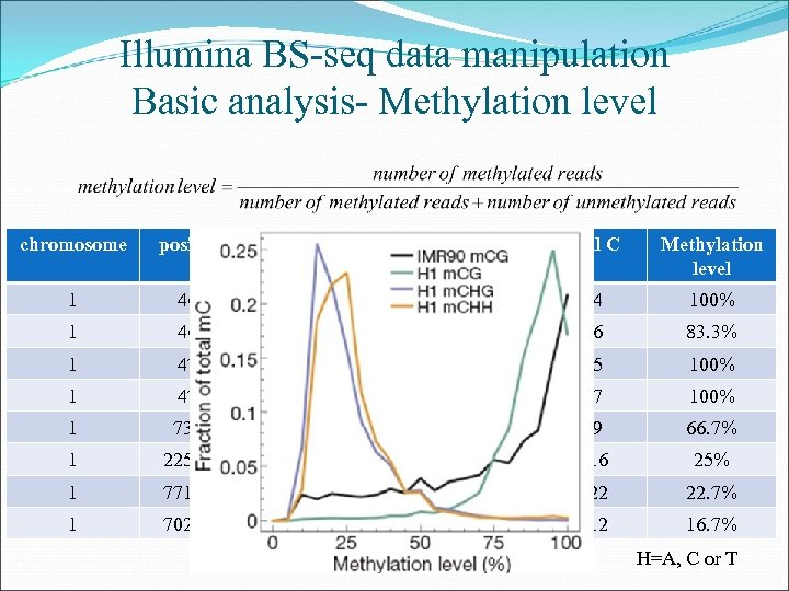 Illumina BS-seq data manipulation Basic analysis- Methylation level chromosome position strand context m. C