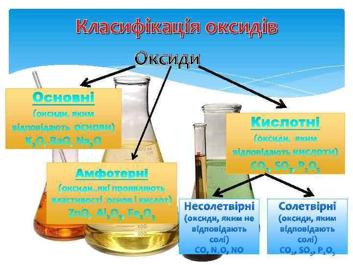 Класифікація оксидів Оксиди Несолетвірні (оксиди, яким не відповідають солі) CO, N 2 O, NO