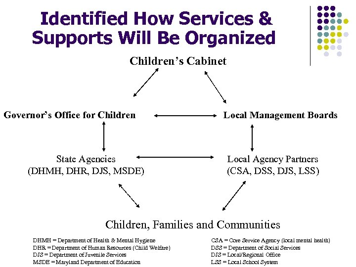Identified How Services & Supports Will Be Organized Children's Cabinet Governor's Office for Children