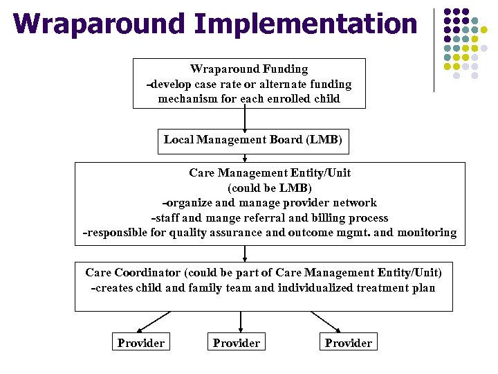 Wraparound Implementation Wraparound Funding -develop case rate or alternate funding mechanism for each enrolled