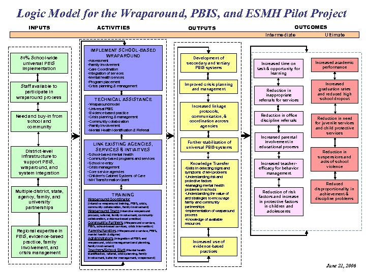 Logic Model for the Wraparound, PBIS, and ESMH Pilot Project INPUTS 80% School-wide universal