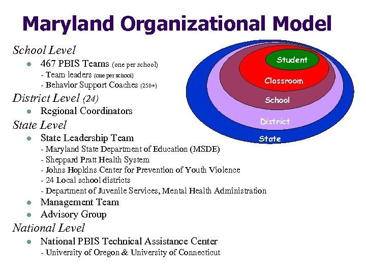 Maryland Organizational Model School Level l - Team leaders (one per school) - Behavior