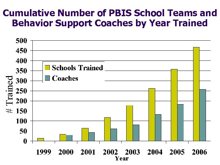 # Trained Cumulative Number of PBIS School Teams and Behavior Support Coaches by Year