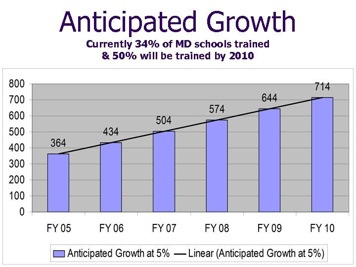 Anticipated Growth Currently 34% of MD schools trained & 50% will be trained by