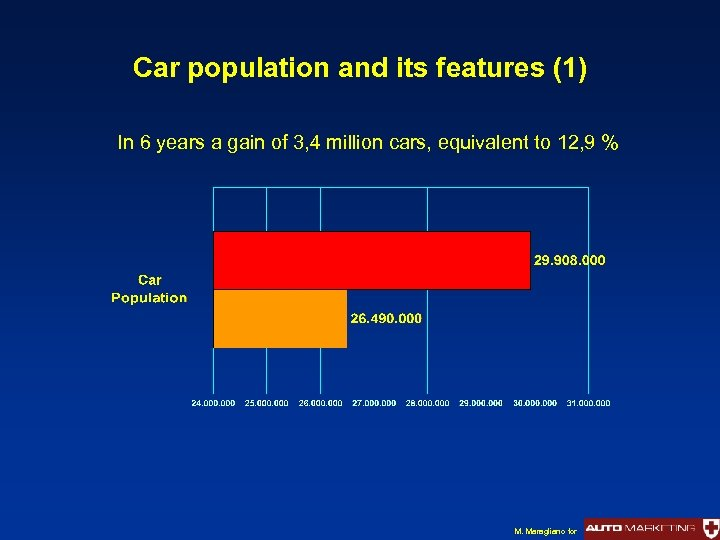 Car population and its features (1) In 6 years a gain of 3, 4