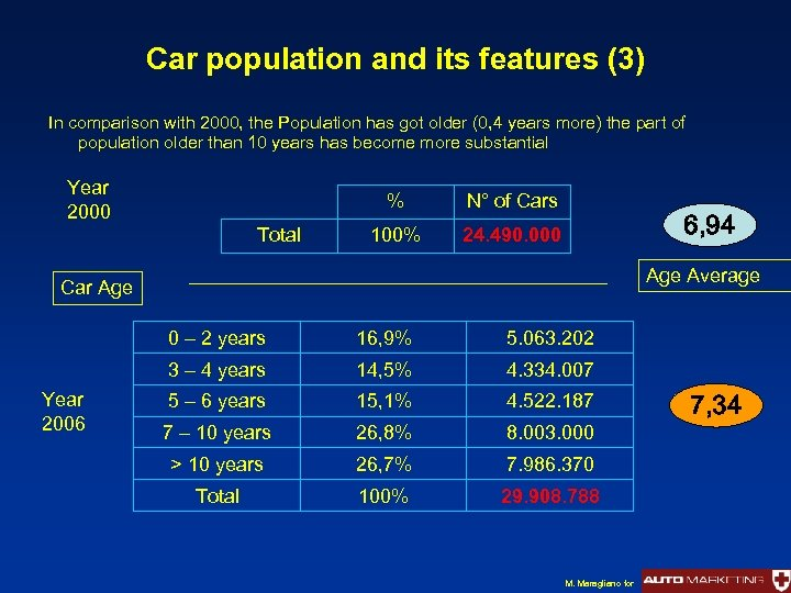 Car population and its features (3) In comparison with 2000, the Population has got