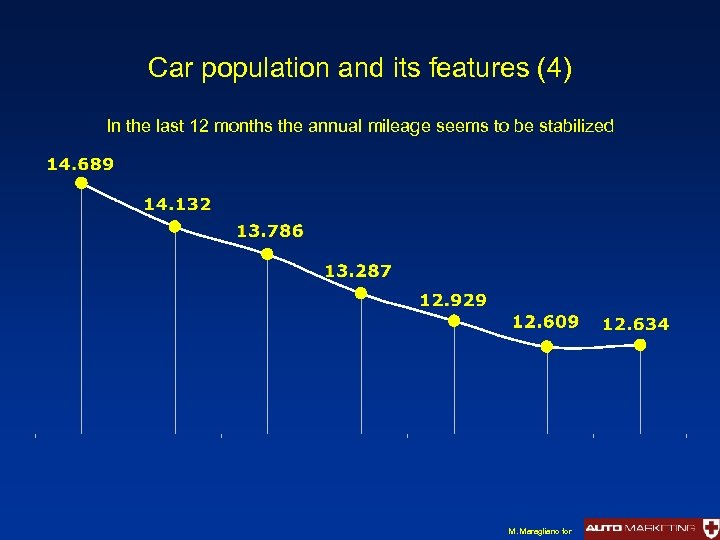 Car population and its features (4) In the last 12 months the annual mileage