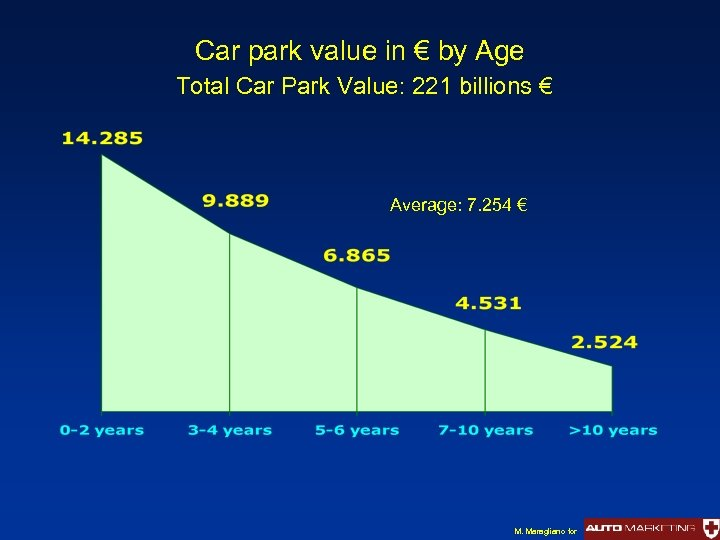 Car park value in € by Age Total Car Park Value: 221 billions €