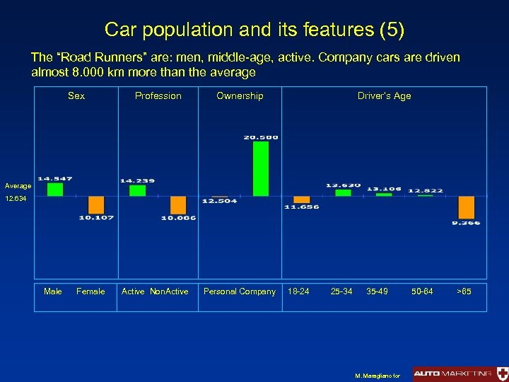 """Car population and its features (5) The """"Road Runners"""" are: men, middle-age, active. Company"""