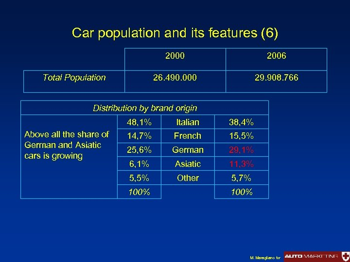 Car population and its features (6) 2000 26. 490. 000 Total Population 2006 29.
