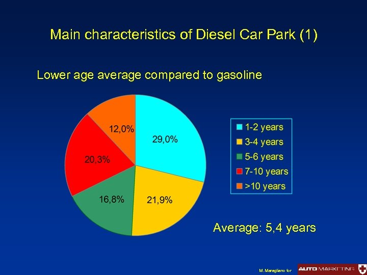 Main characteristics of Diesel Car Park (1) Lower age average compared to gasoline Average: